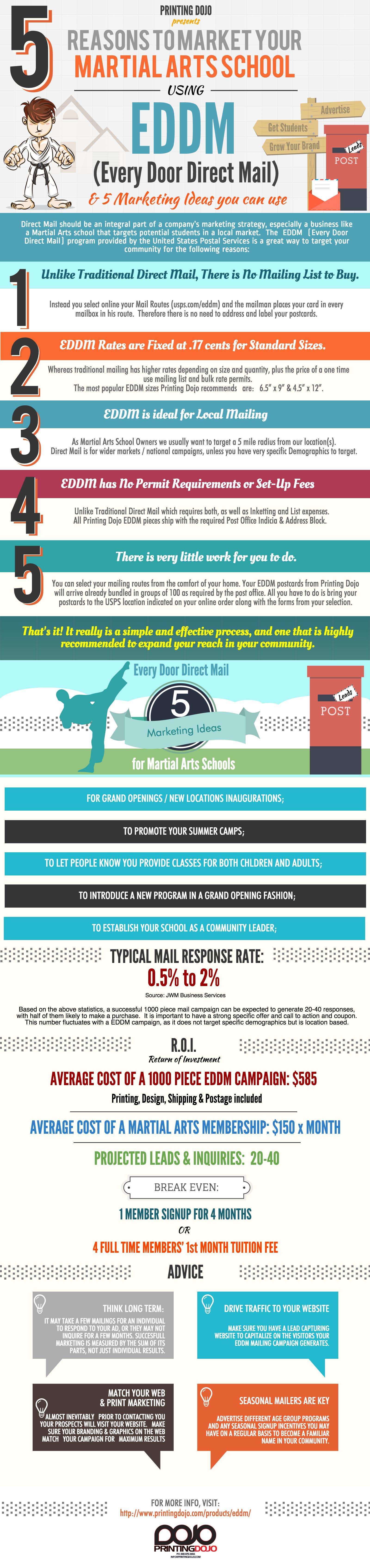 EDDM Infographic